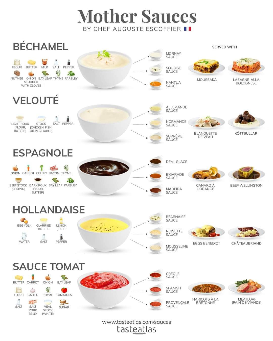 Mother Sauces